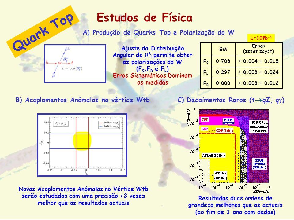 Estudos de Física C) Decaimentos Raros (t qZ, q ) Resultados duas ordens de grandeza melhores que os actuais (ao fim de 1 ano com dados) A) Produção d