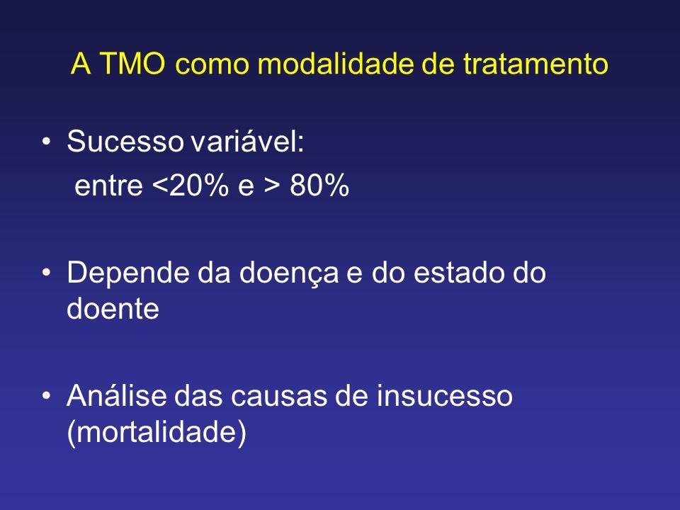 A TMO como modalidade de tratamento Sucesso variável: entre 80% Depende da doença e do estado do doente Análise das causas de insucesso (mortalidade)