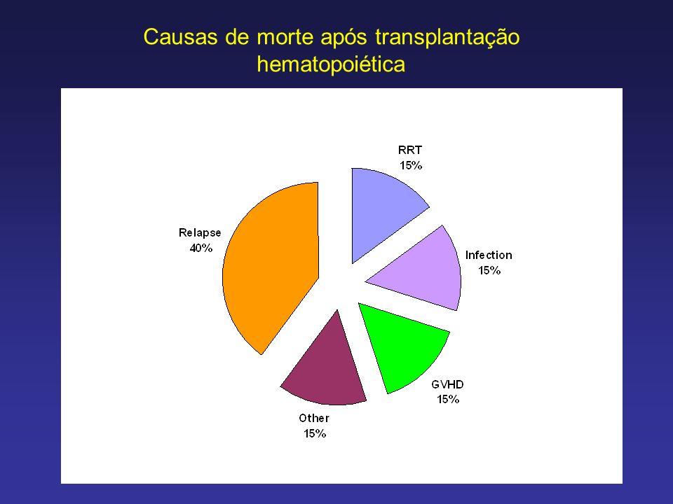 Causas de morte após transplantação hematopoiética
