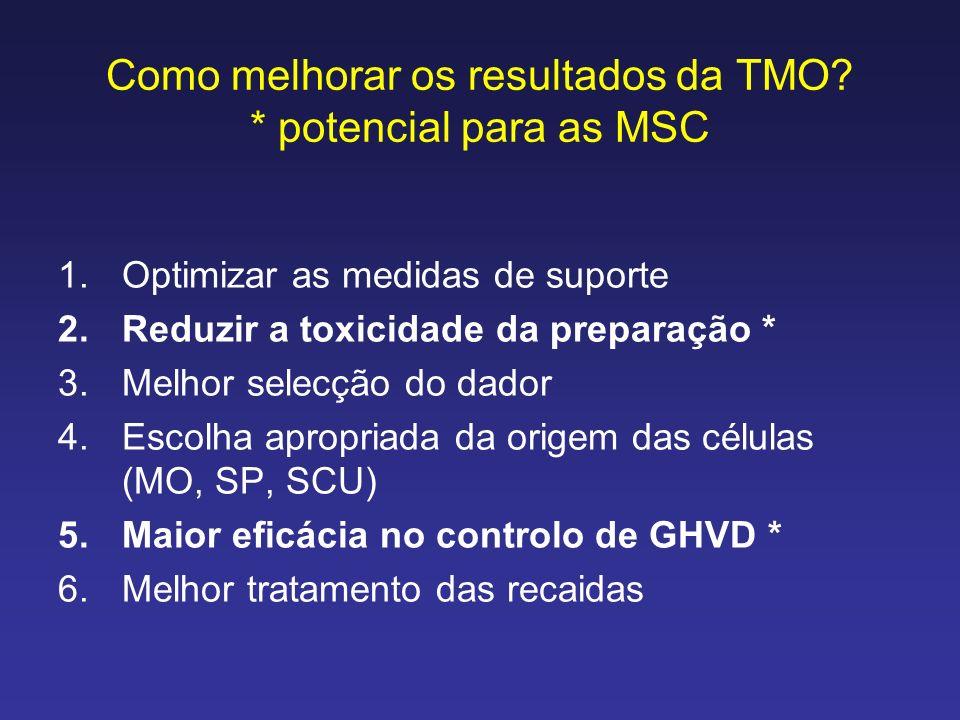 Como melhorar os resultados da TMO? * potencial para as MSC 1.Optimizar as medidas de suporte 2.Reduzir a toxicidade da preparação * 3.Melhor selecção