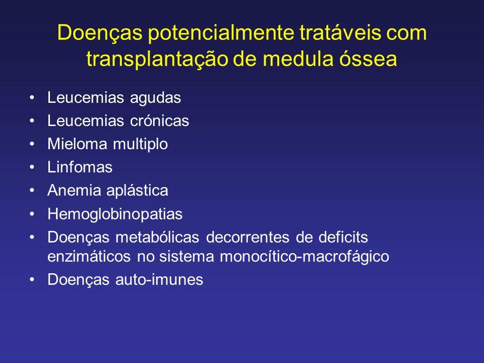 Transplantação de medula óssea: a doença do enxerto vs hospedeiro Na realidade 2 transplantes num só: 1.Tx progenitores hematopoiéticos 2.Tx do sistema imunitário: - problemas de rejeição do enxerto - reacção do enxerto vs hospedeiro
