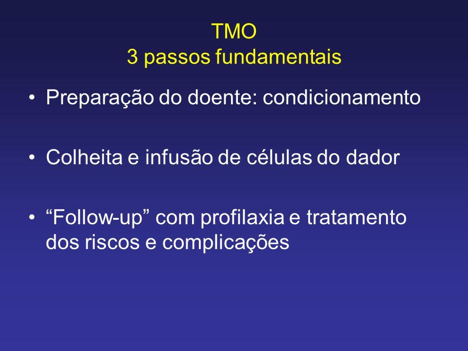 TMO 3 passos fundamentais Preparação do doente: condicionamento Colheita e infusão de células do dador Follow-up com profilaxia e tratamento dos risco