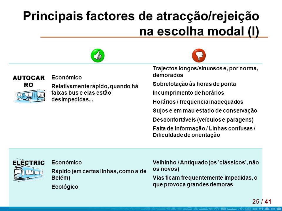 25 / 41 Principais factores de atracção/rejeição na escolha modal (I) AUTOCAR RO Económico Relativamente rápido, quando há faixas bus e elas estão des