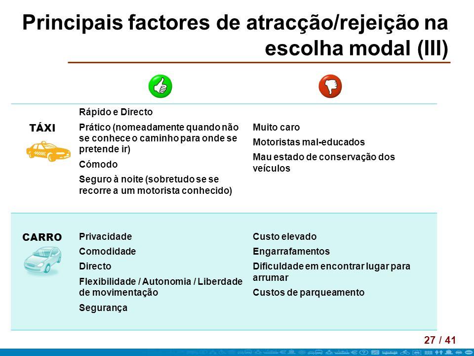 27 / 41 Principais factores de atracção/rejeição na escolha modal (III) TÁXI Rápido e Directo Prático (nomeadamente quando não se conhece o caminho pa
