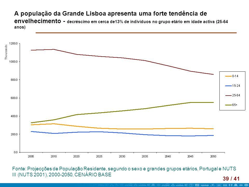 39 / 41 A população da Grande Lisboa apresenta uma forte tendência de envelhecimento - decréscimo em cerca de13% de indivíduos no grupo etário em idad