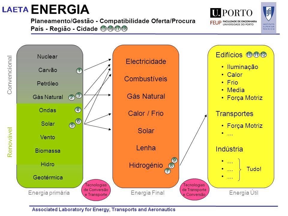 ENERGIA Planeamento/Gestão - Compatibilidade Oferta/Procura País - Região - Cidade Edifícios Iluminação Calor Frio Media Força Motriz Transportes Forç