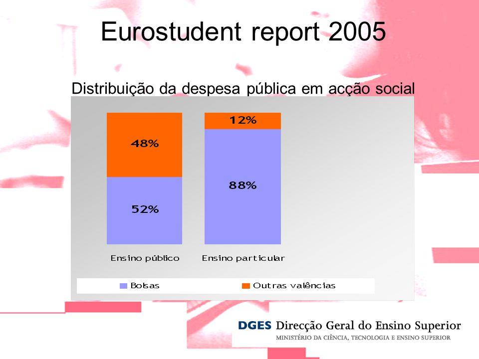 Eurostudent report 2005 Distribuição da despesa pública em acção social