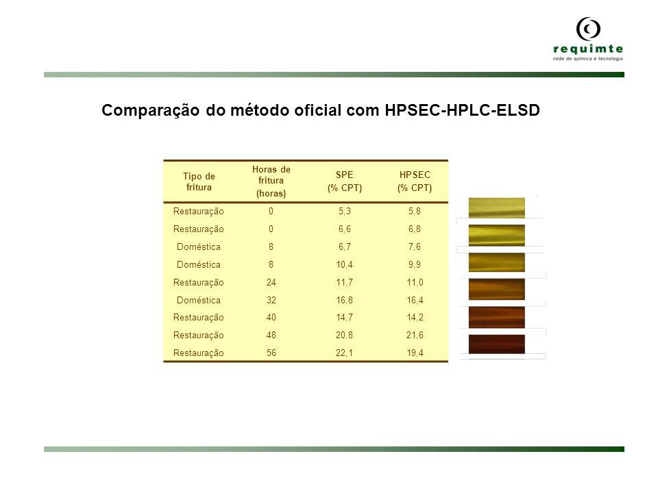 Comparação do método oficial com HPSEC-HPLC-ELSD Tipo de fritura Horas de fritura (horas) SPE (% CPT) HPSEC (% CPT) Restauração05,35,8 Restauração06,6