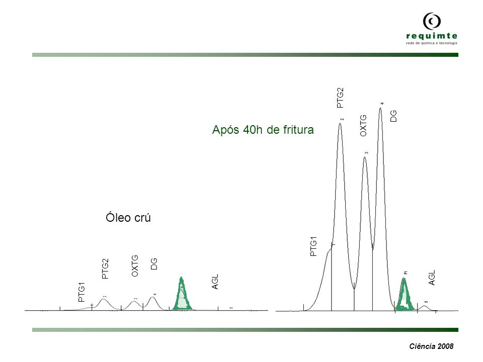 Ciência 2008 Óleo crú Após 40h de fritura PTG1 PTG2 OXTG DG AGL PTG1 PTG2 OXTG DG AGL