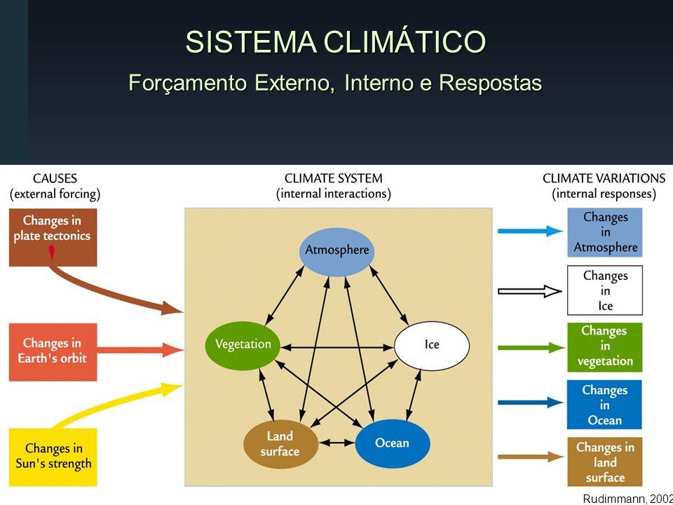 Rudimmann, 2002 SISTEMA CLIMÁTICO Forçamento Externo, Interno e Respostas