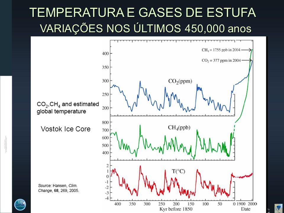 TEMPERATURA E GASES DE ESTUFA VARIAÇÕES NOS ÚLTIMOS 450,000 anos VARIAÇÕES NOS ÚLTIMOS 450,000 anos Vostok Ice Core