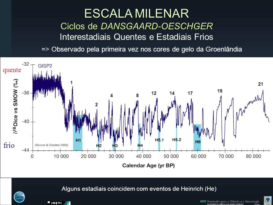 ESCALA MILENAR Ciclos de DANSGAARD-OESCHGER Interestadiais Quentes e Estadiais Frios => Observado pela primeira vez nos cores de gelo da Groenlândia Alguns estadiais coincidem com eventos de Heinrich (He) frio quente 1 2 48 121417 19 21