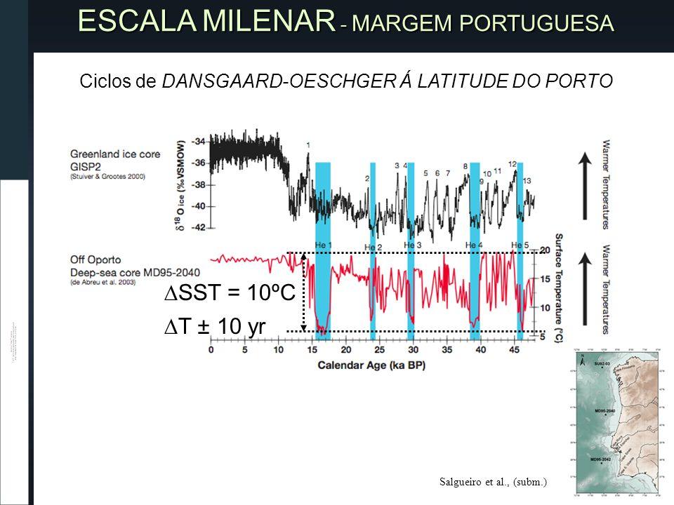 SST = 10ºC T ± 10 yr ESCALA MILENAR - MARGEM PORTUGUESA Ciclos de DANSGAARD-OESCHGERÁ LATITUDE DO PORTO Ciclos de DANSGAARD-OESCHGER Á LATITUDE DO PORTO Salgueiro et al., (subm.)