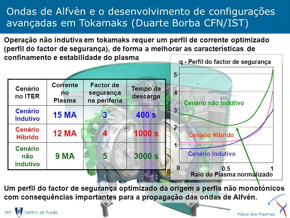 IST Centro de Fusão Nuclear Laborat ó rio Associado Centro de F í sica dos Plasmas Ondas de Alfvèn e o desenvolvimento de configurações avançadas em Tokamaks (Duarte Borba CFN/IST) Cenário no ITER Corrente no Plasma Factor de segurança na periferia Tempo da descarga Cenário Indutivo 15 MA3400 s Cenário Híbrido 12 MA41000 s Cenário não Indutivo 9 MA53000 s Operação não indutiva em tokamaks requer um perfil de corrente optimizado (perfil do factor de segurança), de forma a melhorar as características de confinamento e estabilidade do plasma Um perfil do factor de segurança optimizado da origem a perfis não monotónicos com consequências importantes para a propagação das ondas de Alfvén.