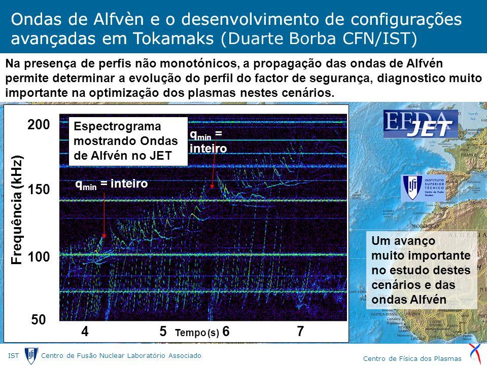 IST Centro de Fusão Nuclear Laborat ó rio Associado Centro de F í sica dos Plasmas Ondas de Alfvèn e o desenvolvimento de configurações avançadas em Tokamaks (Duarte Borba CFN/IST) 4 5 Tempo (s) 6 7 Frequência (kHz) 100 50 150 200 Ondas de Alfvèn e o desenvolvimento de configurações avançadas em Tokamaks q min = inteiro Na presença de perfis não monotónicos, a propagação das ondas de Alfvén permite determinar a evolução do perfil do factor de segurança, diagnostico muito importante na optimização dos plasmas nestes cenários.