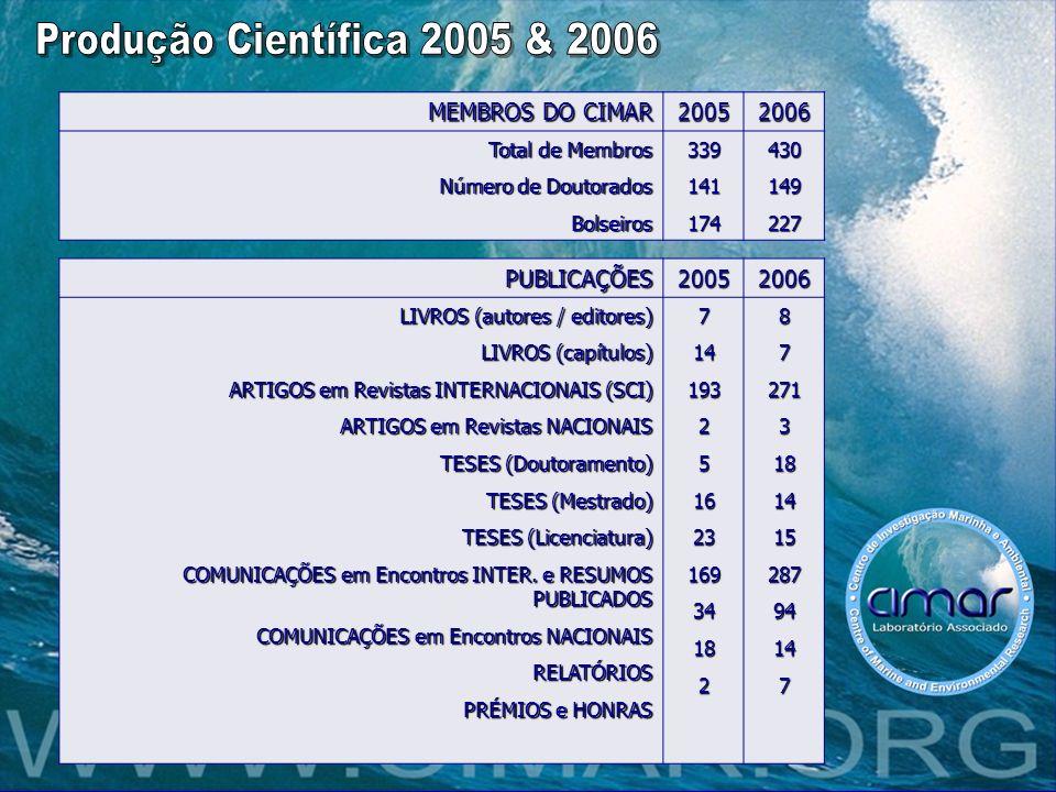 MEMBROS DO CIMAR 20052006 Total de Membros Número de Doutorados Bolseiros339141174430149227 PUBLICAÇÕES20052006 LIVROS (autores / editores) LIVROS (ca