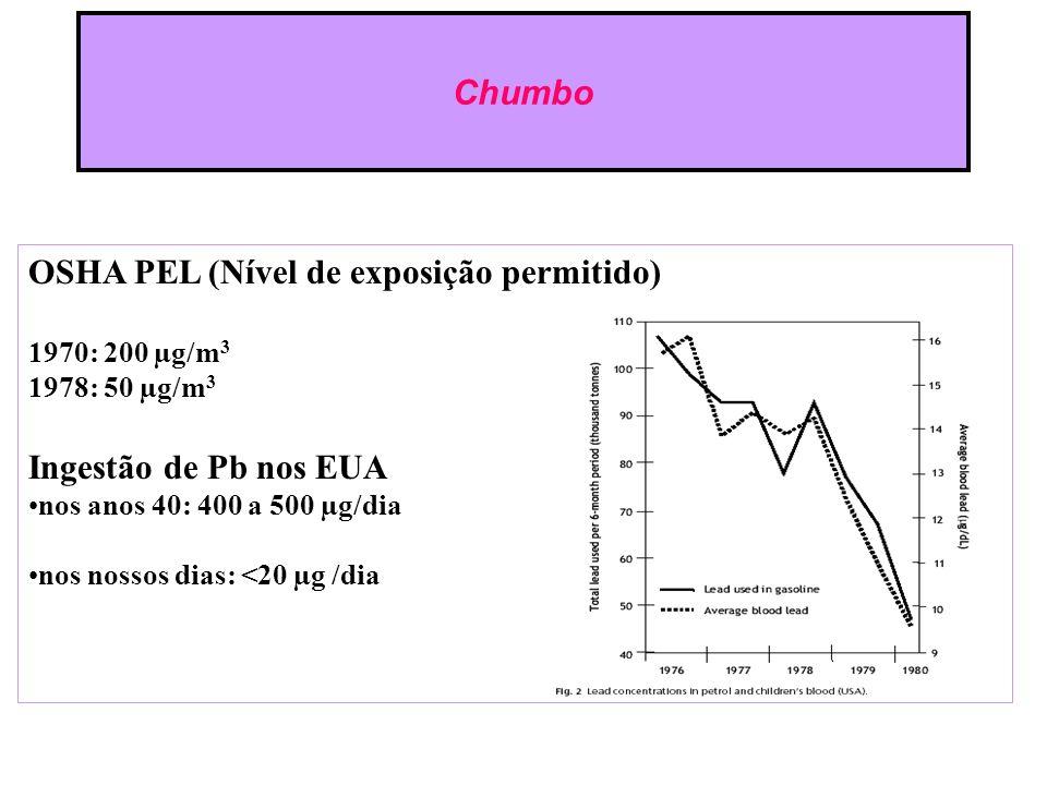 OSHA PEL (Nível de exposição permitido) 1970: 200 µg/m 3 1978: 50 µg/m 3 Ingestão de Pb nos EUA nos anos 40: 400 a 500 µg/dia nos nossos dias: <20 µg /dia Chumbo