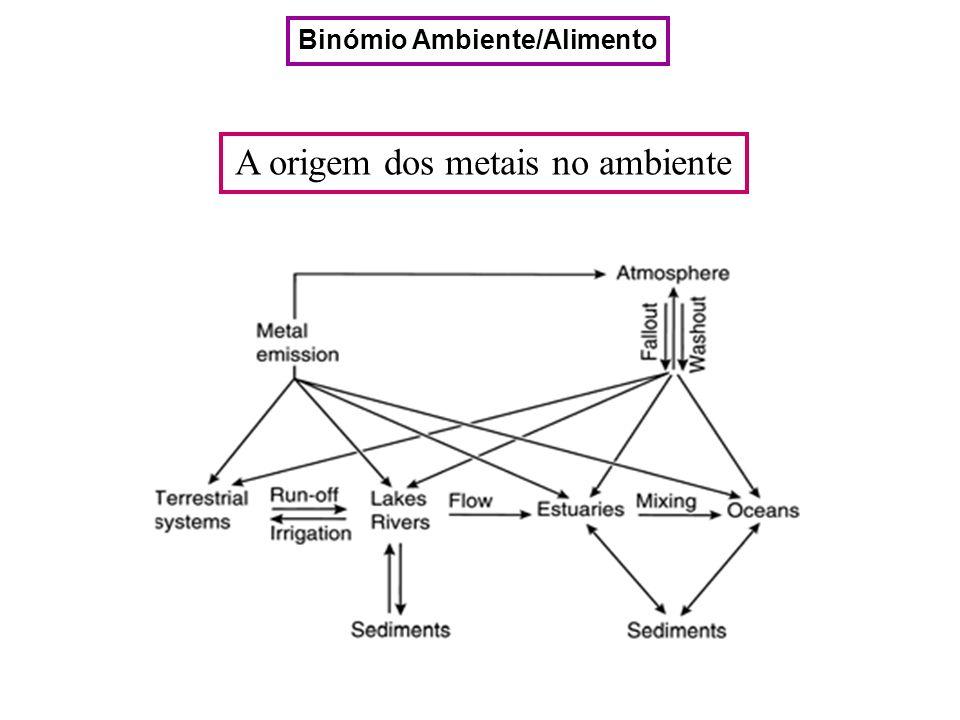 A origem dos metais no ambiente Binómio Ambiente/Alimento