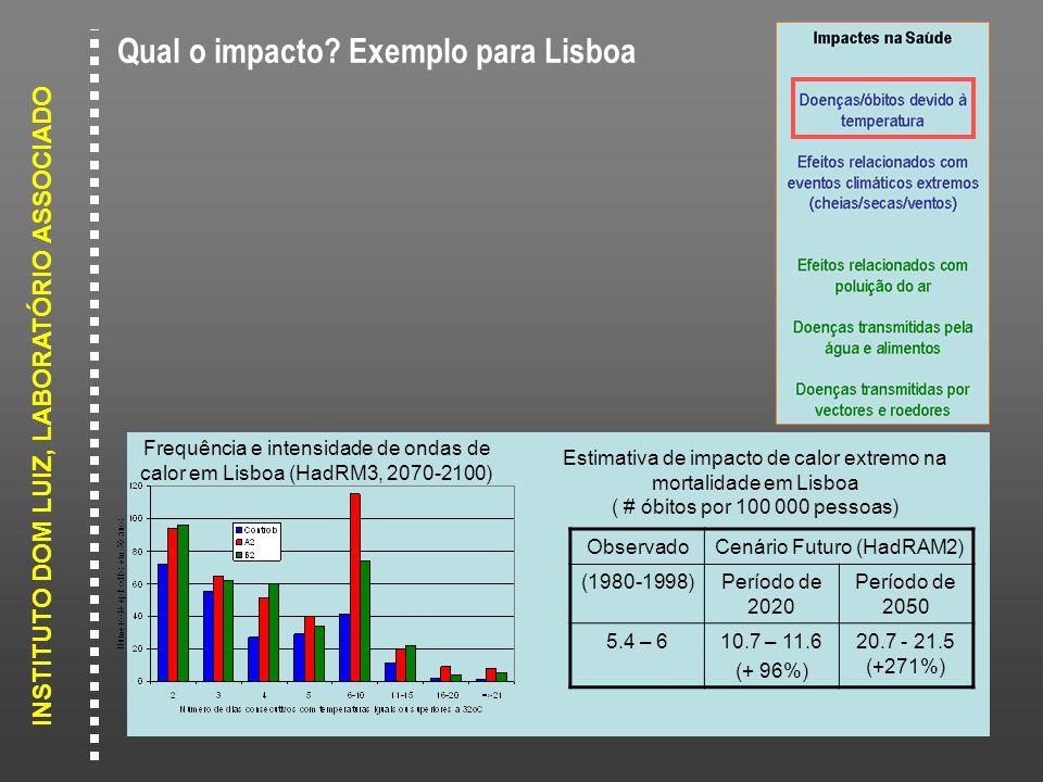 INSTITUTO DOM LUIZ, LABORATÓRIO ASSOCIADO Qual o impacto? Exemplo para Lisboa ObservadoCenário Futuro (HadRAM2) (1980-1998)Período de 2020 Período de