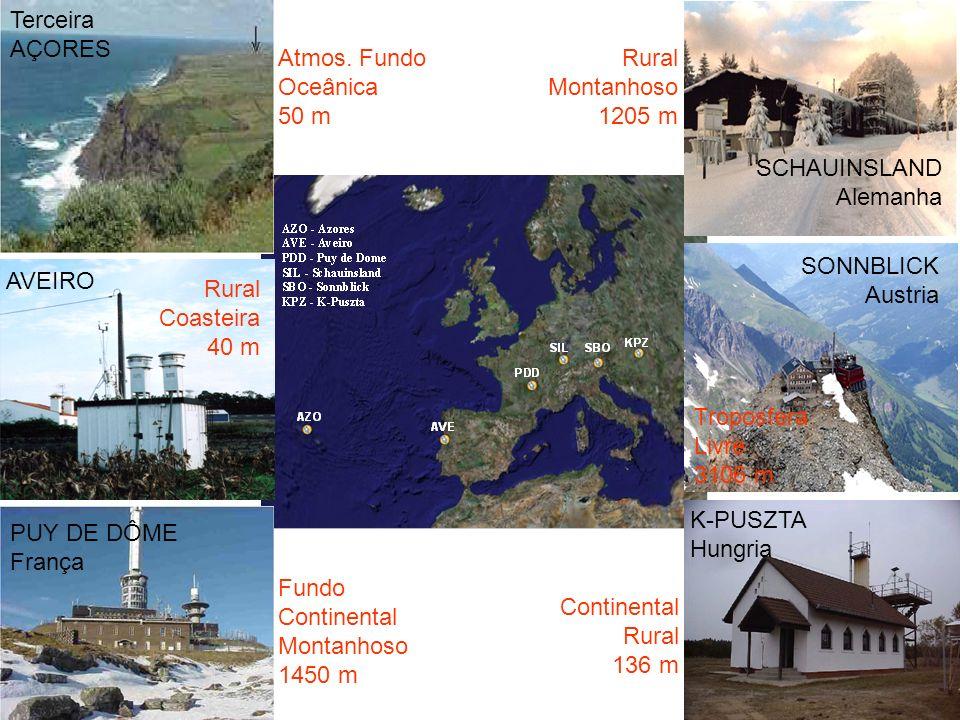 Terceira, AÇORES Portugal SCHAUINSLAND Alemanha SONNBLICK Austria K-PUSZTA Hungria PUY DE DÔME França AVEIRO Atmos. Fundo Oceânica 50 m Fundo Continen