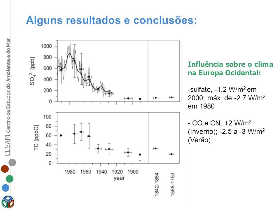 CESAM Centro de Estudos do Ambiente e do Mar Influência sobre o clima na Europa Ocidental: -sulfato, -1.2 W/m 2 em 2000; máx. de -2.7 W/m 2 em 1980 -