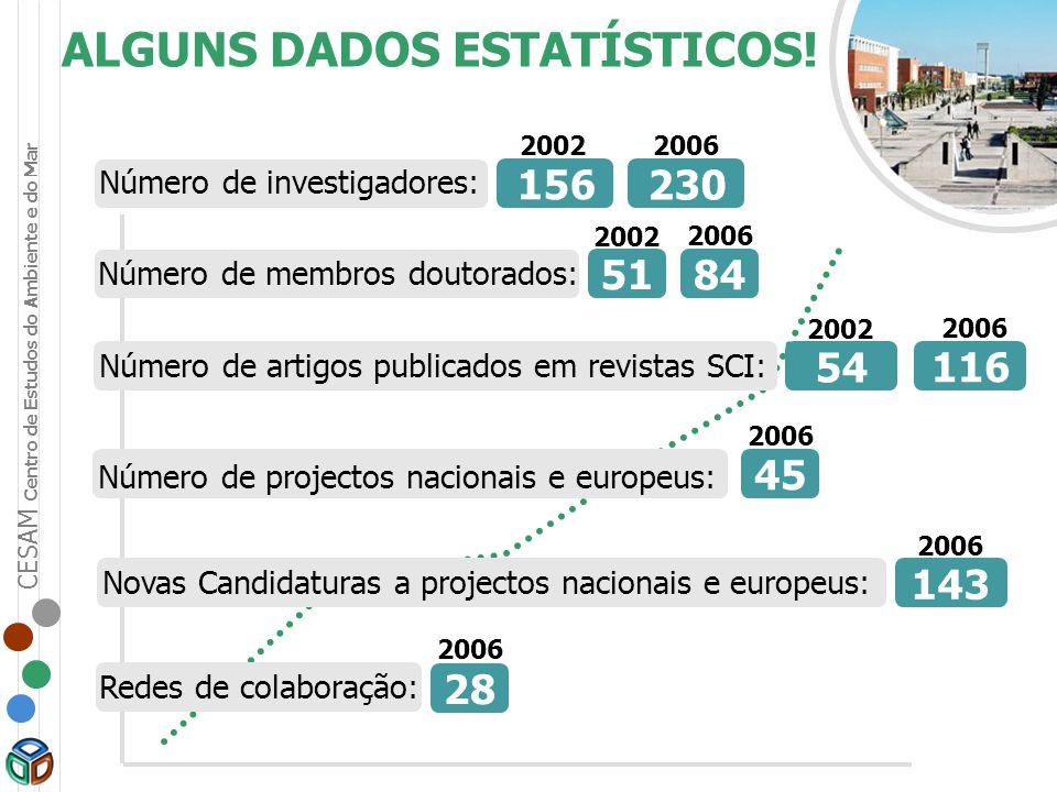 ALGUNS DADOS ESTATÍSTICOS! Número de investigadores: 156 Número de membros doutorados: Número de artigos publicados em revistas SCI: Número de project