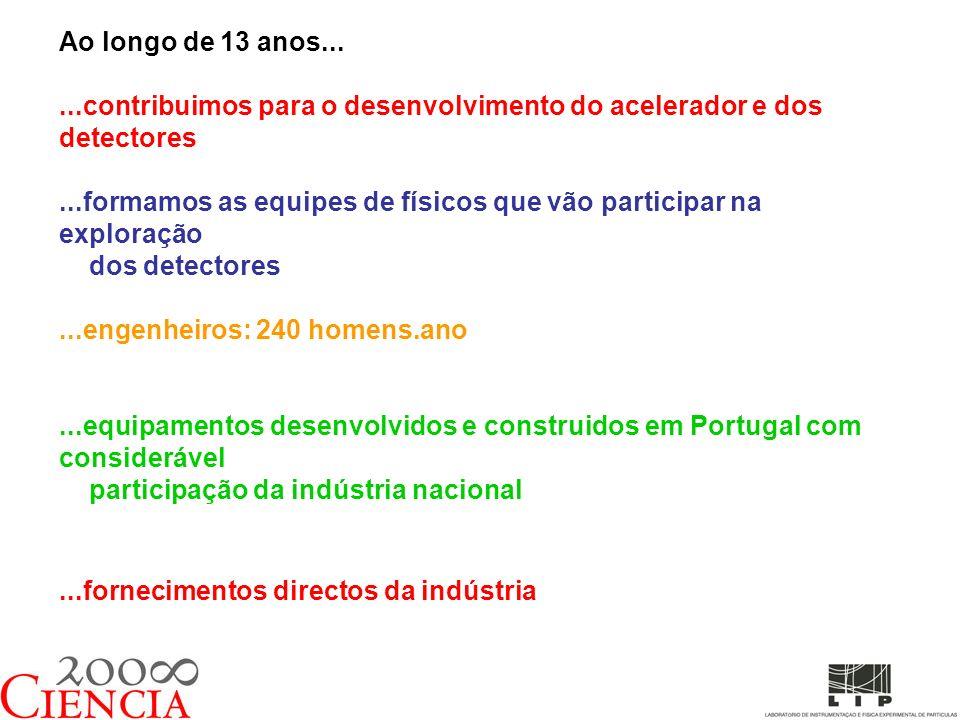 Ao longo de 13 anos......contribuimos para o desenvolvimento do acelerador e dos detectores...formamos as equipes de físicos que vão participar na exploração dos detectores...engenheiros: 240 homens.ano...equipamentos desenvolvidos e construidos em Portugal com considerável participação da indústria nacional...fornecimentos directos da indústria