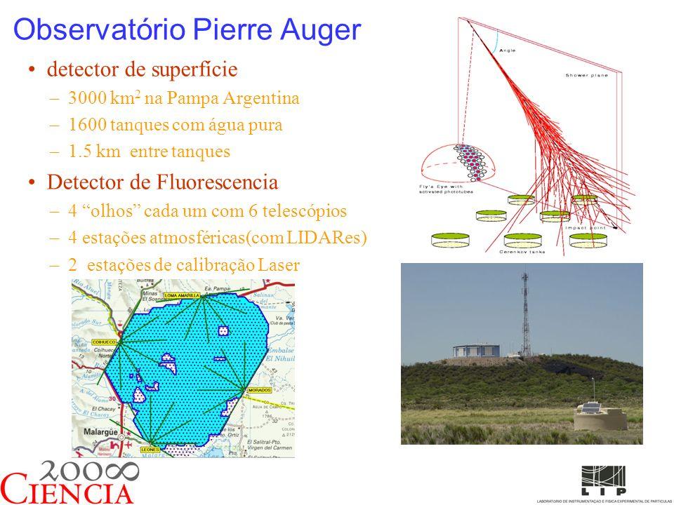 Observatório Pierre Auger detector de superfície –3000 km 2 na Pampa Argentina –1600 tanques com água pura –1.5 km entre tanques Detector de Fluorescencia –4 olhos cada um com 6 telescópios –4 estações atmosféricas(com LIDARes) –2 estações de calibração Laser