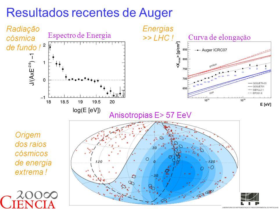 Resultados recentes de Auger Espectro de Energia Curva de elongação Anisotropias E> 57 EeV Radiação cósmica de fundo .
