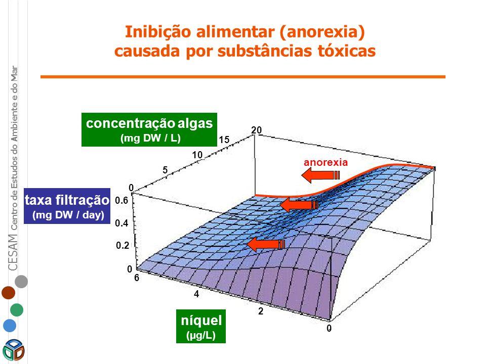 CESAM Centro de Estudos do Ambiente e do Mar Inibição alimentar (anorexia) causada por substâncias tóxicas níquel (µg/L) concentração algas (mg DW / L