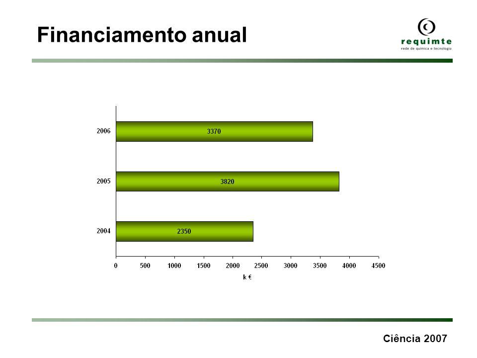 Ciência 2007 Financiamento anual