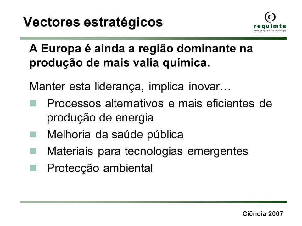 Ciência 2007 Vectores estratégicos A Europa é ainda a região dominante na produção de mais valia química. Manter esta liderança, implica inovar… Proce