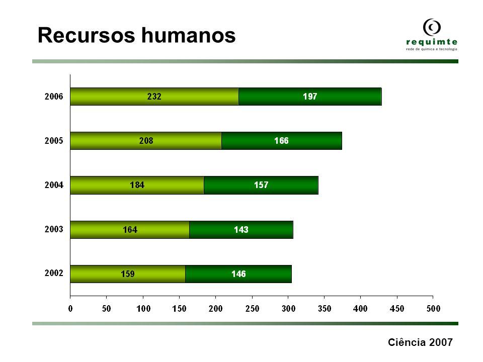 Ciência 2007 Recursos humanos