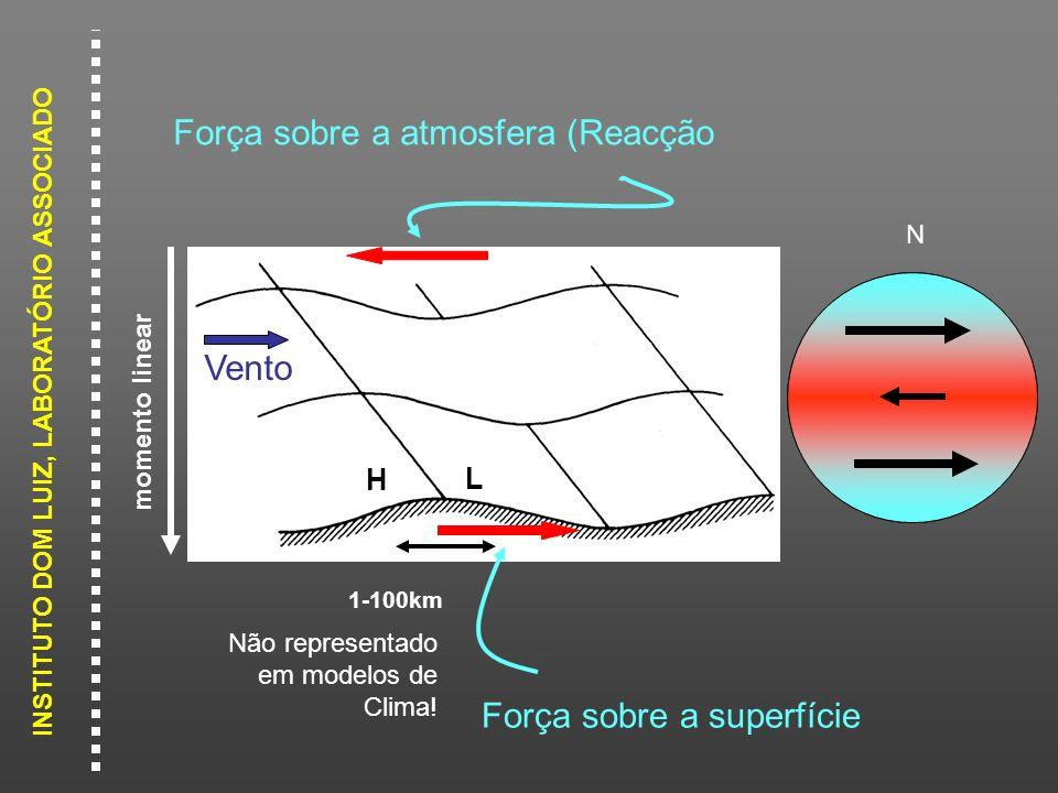 INSTITUTO DOM LUIZ, LABORATÓRIO ASSOCIADO H L momento linear Vento Força sobre a superfície Força sobre a atmosfera (Reacção N 1-100km Não representad