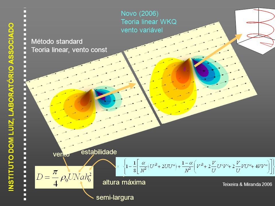 INSTITUTO DOM LUIZ, LABORATÓRIO ASSOCIADO vento estabilidade semi-largura altura máxima Método standard Teoria linear, vento const Teixeira & Miranda
