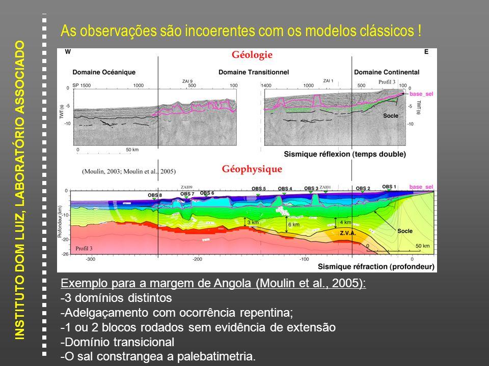 INSTITUTO DOM LUIZ, LABORATÓRIO ASSOCIADO As observações são incoerentes com os modelos clássicos ! Exemplo para a margem de Angola (Moulin et al., 20