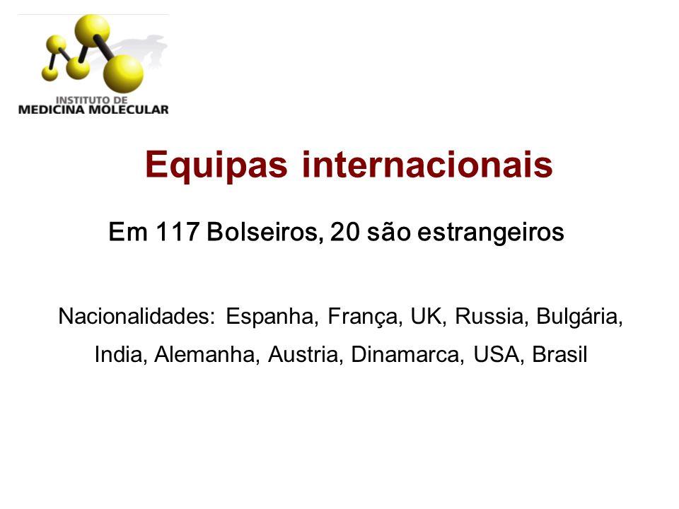 Equipas internacionais Em 117 Bolseiros, 20 são estrangeiros Nacionalidades: Espanha, França, UK, Russia, Bulgária, India, Alemanha, Austria, Dinamarc