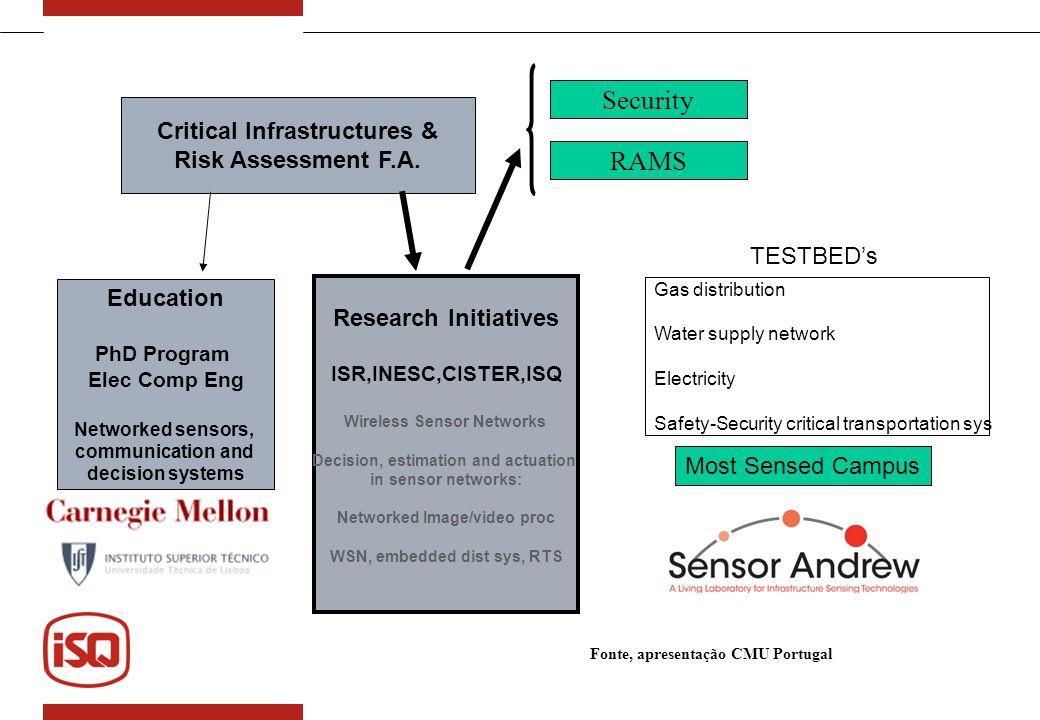 Objectivo do CIRA O Risco associado às infra-estruturas Críticas. Avaliação e monitorização