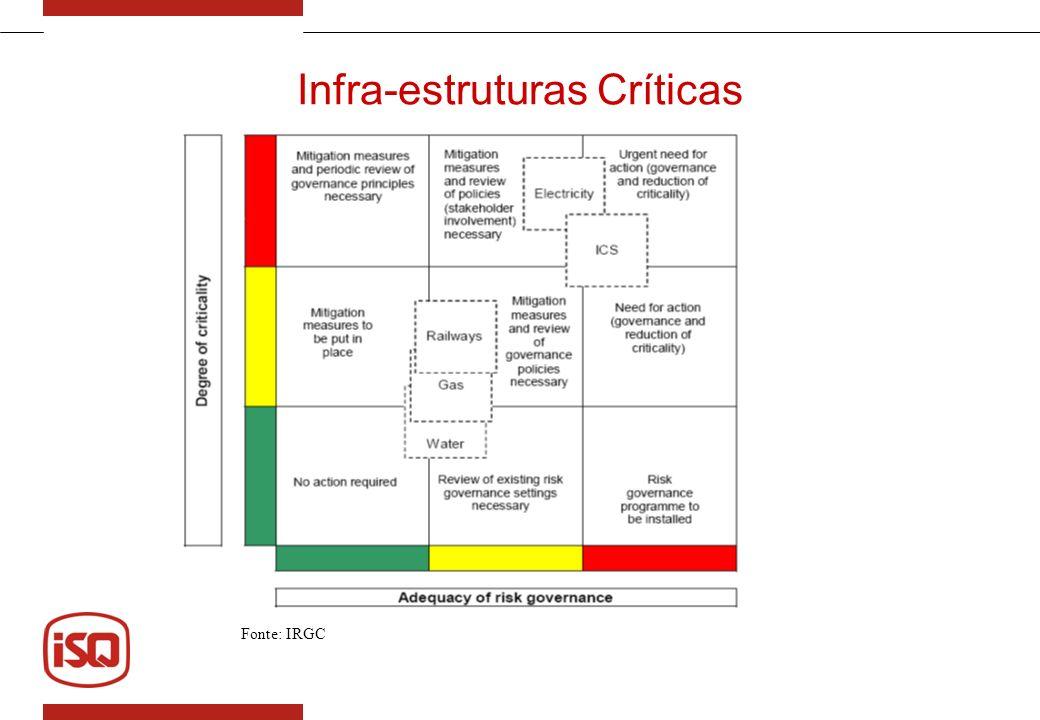 Infra-estruturas críticas alvo do CIRA Transporte; Rede viária e ferroviária - pontes; Gás; Refinarias, petroquímicas e químicas.