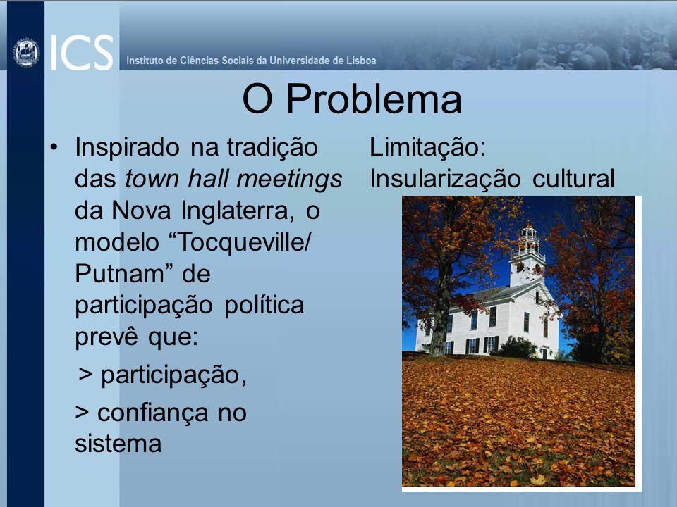 Inspirado na tradição das town hall meetings da Nova Inglaterra, o modelo Tocqueville/ Putnam de participação política prevê que: > participação, > co