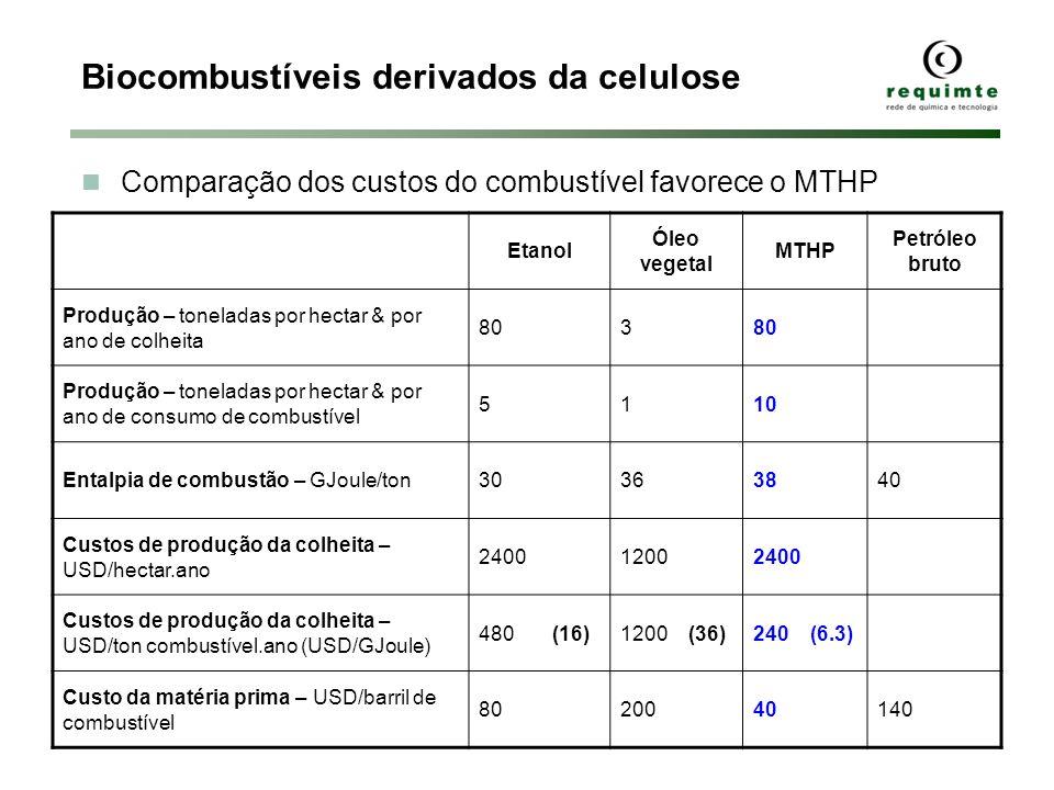 Biocombustíveis derivados da celulose Etanol Óleo vegetal MTHP Petróleo bruto Produção – toneladas por hectar & por ano de colheita 803 Produção – ton