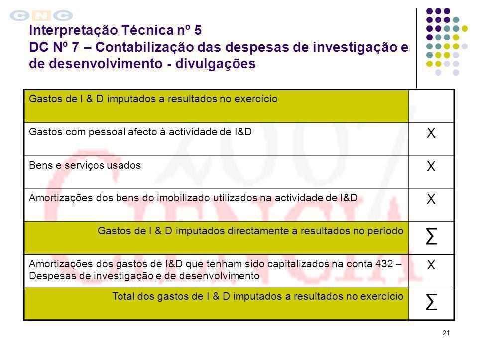 21 Interpretação Técnica nº 5 DC Nº 7 – Contabilização das despesas de investigação e de desenvolvimento - divulgações Gastos de I & D imputados a res