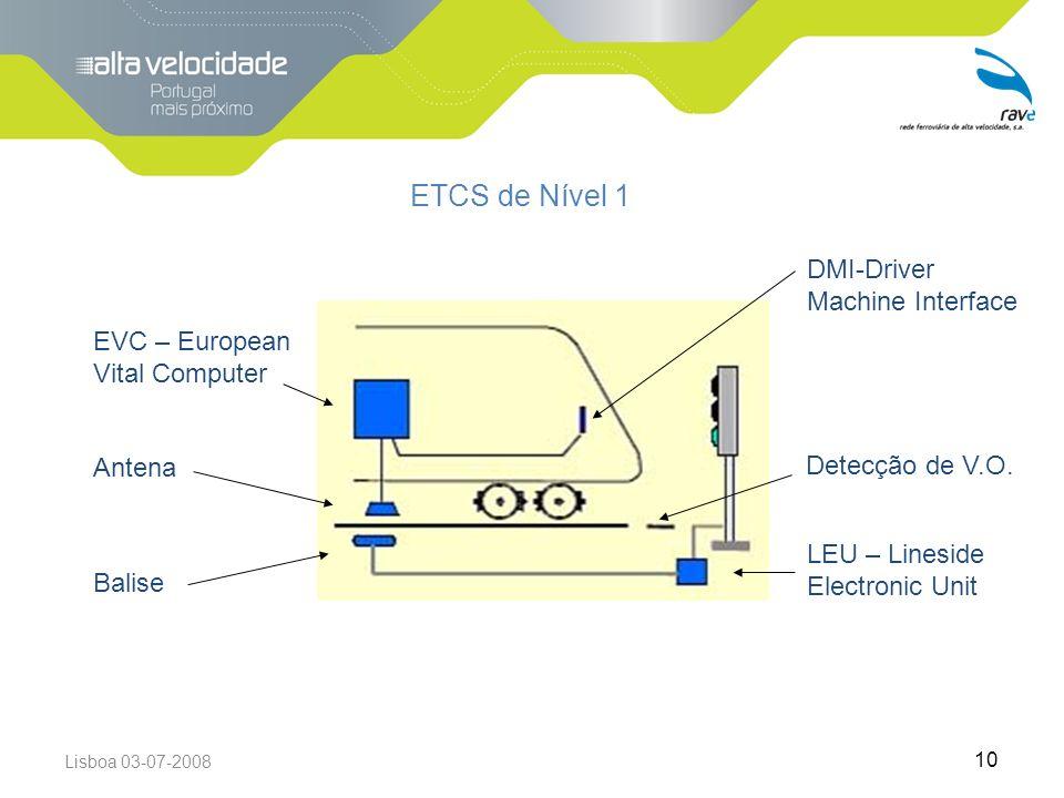 Lisboa 03-07-2008 10 ETCS de Nível 1 EVC – European Vital Computer Antena Balise LEU – Lineside Electronic Unit DMI-Driver Machine Interface Detecção de V.O.