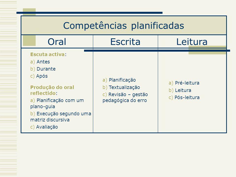 a) Pré-leitura b) Leitura c) Pós-leitura a) Planificação b) Textualização c) Revisão – gestão pedagógica do erro Escuta activa: a) Antes b) Durante c)