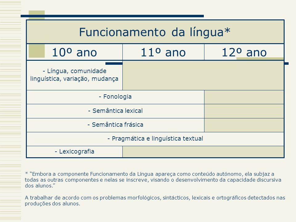 - Lexicografia - Pragmática e linguística textual - Semântica frásica - Semântica lexical - Fonologia - Língua, comunidade linguística, variação, muda
