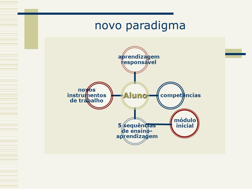 novo paradigma módulo inicial novos instrumentos de trabalho aprendizagem responsável competências 5 sequências de ensino- aprendizagem Aluno
