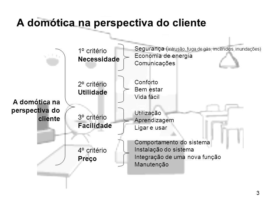 3 A domótica na perspectiva do cliente 1º critério Necessidade 2º critério Utilidade 3º critério Facilidade 4º critério Preço Segurança ( intrusão, fu