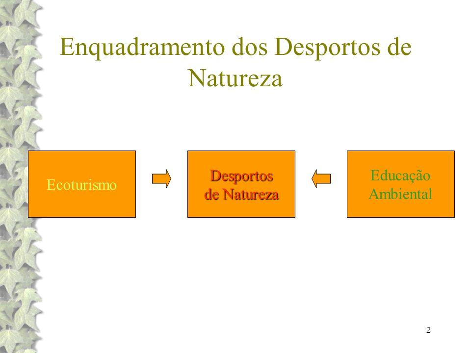 2 Enquadramento dos Desportos de Natureza EcoturismoDesportos de Natureza Educação Ambiental