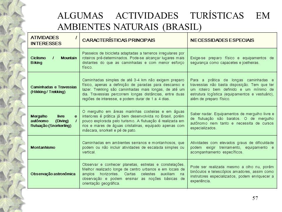 57 ALGUMAS ACTIVIDADES TURÍSTICAS EM AMBIENTES NATURAIS (BRASIL) ATIVIDADES / INTERESSES CARACTERÍSTICAS PRINCIPAISNECESSIDADES ESPECIAIS Ciclismo / M
