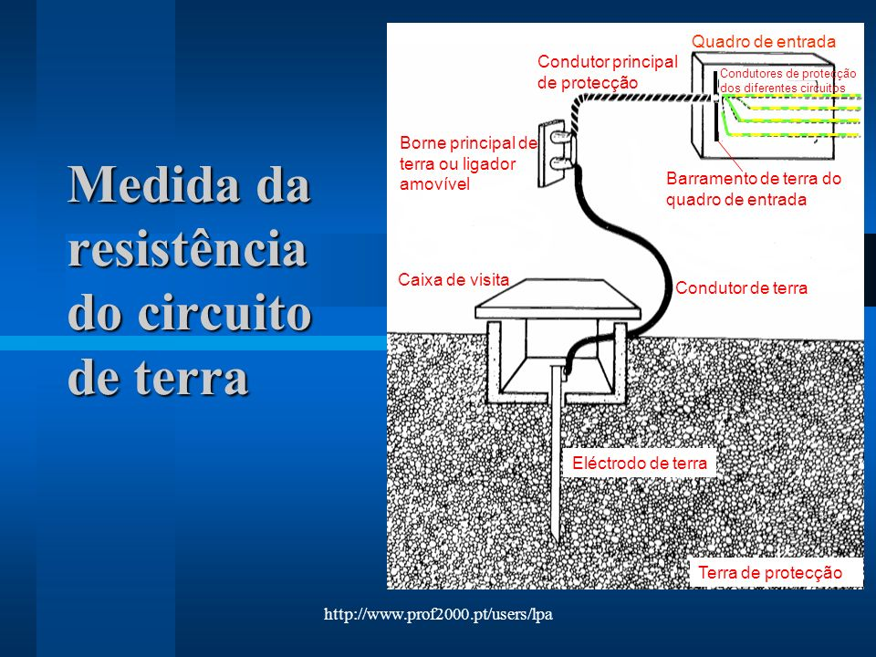 http://www.prof2000.pt/users/lpa Medida da resistência do circuito de terra Terra de protecção Eléctrodo de terra Condutor de terra Borne principal de